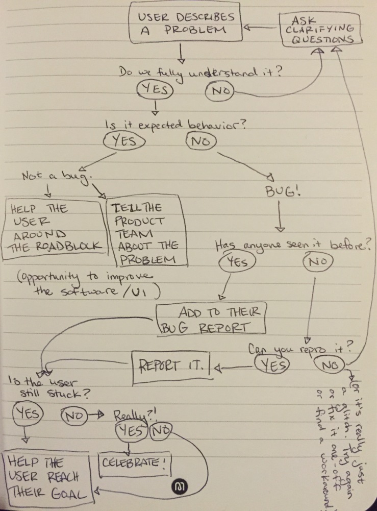Troubleshooting flowchart.jpg