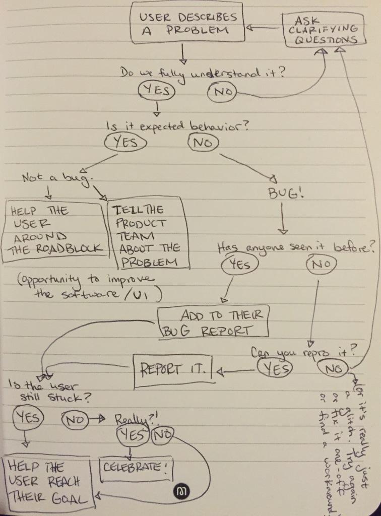 Troubleshooting flowchart.jpg